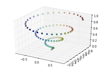 A 3-D scatter plot of dots arranged in a spiral